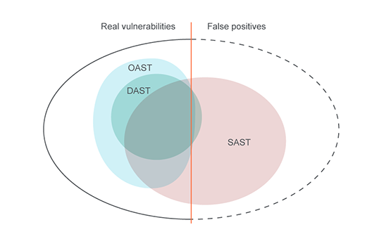 Application security testing Venn diagram