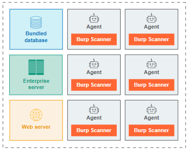 Bundled agent machine