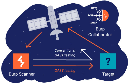 Burp Scanner using Burp Collaborator
