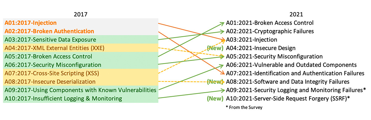 State of play: OWASP Top 10 changes in 2021 (draft edition)