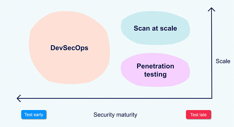A graph showing security maturity vs. scale