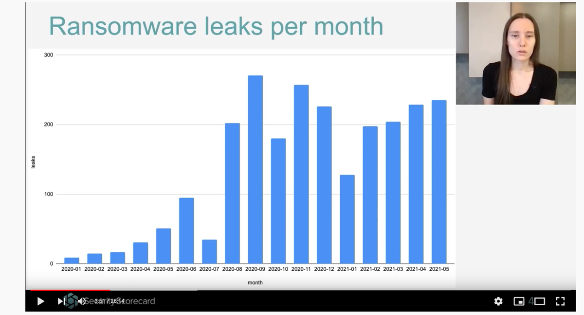 Cybercriminals are leaking stolen data from a growing number of ransomware-infected networks