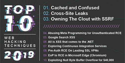 Top 10 Web Hacking Techniques Of 2019 Portswigger Research