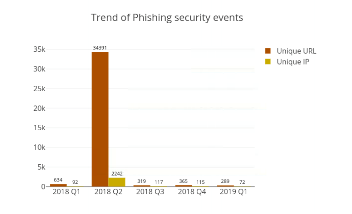 Security incidents in Hong Kong up nearly 400% in Q1   The Daily Swig