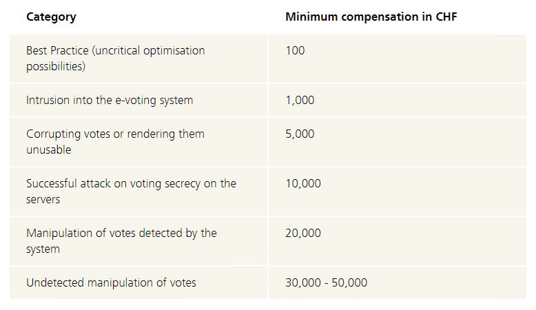 Switzerland launches e-voting bug bounty | The Daily Swig