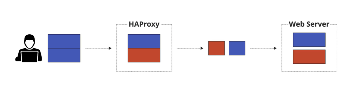 HTTP request smuggling with HAProxy