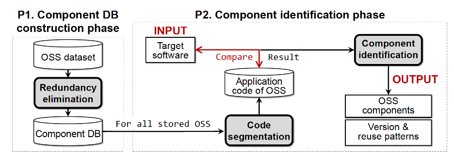Centris aims to help solve the 'dependency problem' by detecting reused open source components