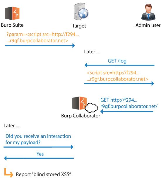 Introducing Burp Collaborator | Blog - PortSwigger