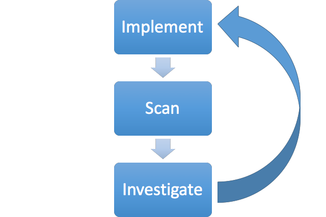 Backslash Powered Scanning: hunting unknown vulnerability