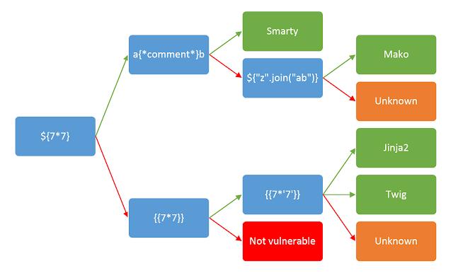 Server-Side Template Injection | Blog - PortSwigger